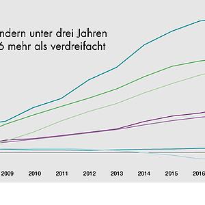 Statistik 2020: Kleinkind Betreuung steigt deutlich an